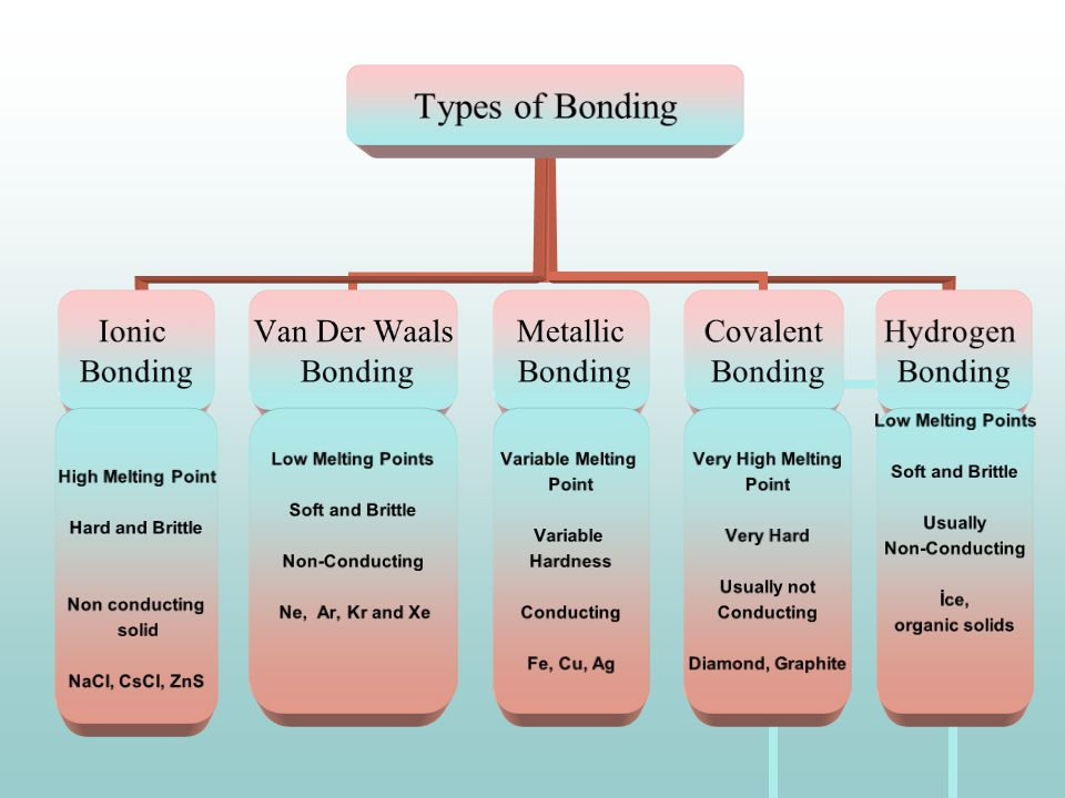 Types of Bonding Ionic Bonding High Melting Point Hard and Brittle Non conducting solid NaCl, CsCl, ZnS Van Der Waals Bonding Low Melting Points Soft and Brittle Non-Conducting Ne, Ar, Kr and Xe Metallic Bonding Variable Melting Point Variable Hardness Conducting Fe, Cu, Ag Covalent Bonding Very High Melting Point Very Hard Usually not Conducting Diamond, Graphite Hydrogen Bonding Low Melting Points Soft and Brittle Usually Non-Conducting İce, organic solids
