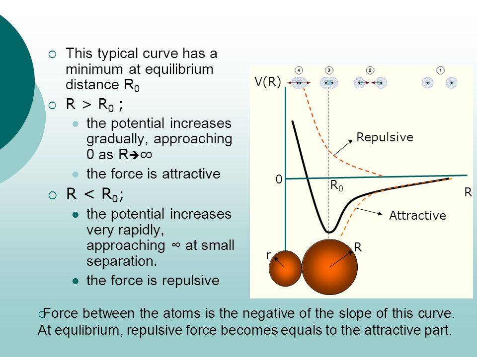  This typical curve has a minimum at equilibrium distance R 0  R > R 0 ; the potential increases gradually, approaching 0 as R  ∞ the force is attractive  R < R 0 ; the potential increases very rapidly, approaching ∞ at small separation.