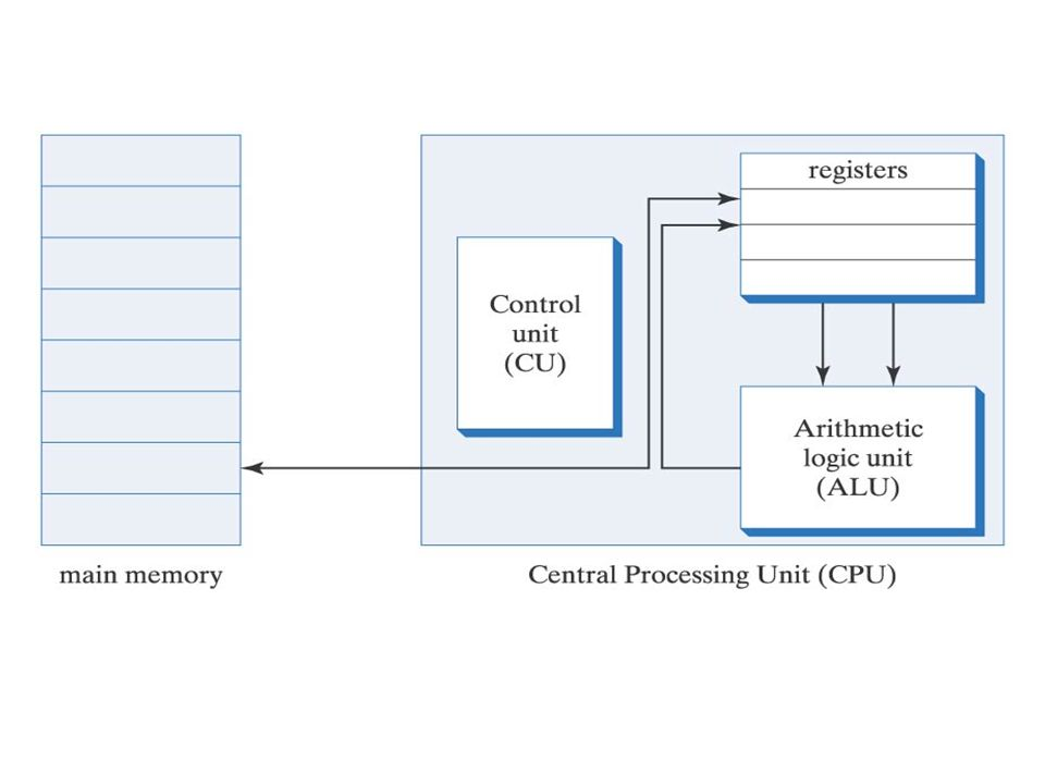 Control Unit The control unit fetches instructions from memory decodes the instruction executes the instruction The control unit has two important registers: PC- program counter - contains the address in main memory of the next instruction IR- instruction register - holds the instruction that is currently executing