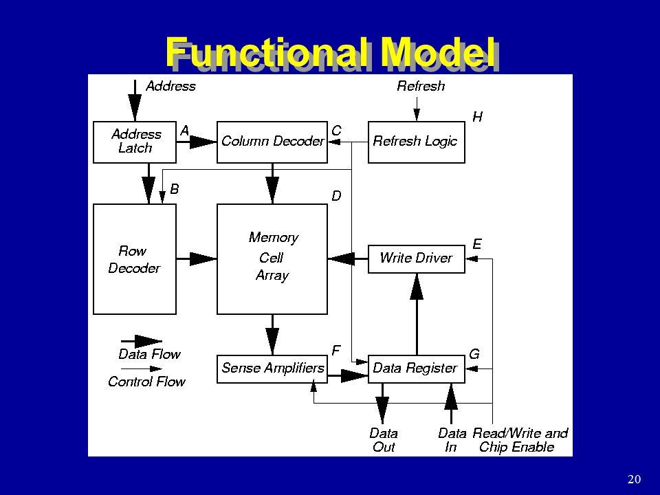 20 Functional Model