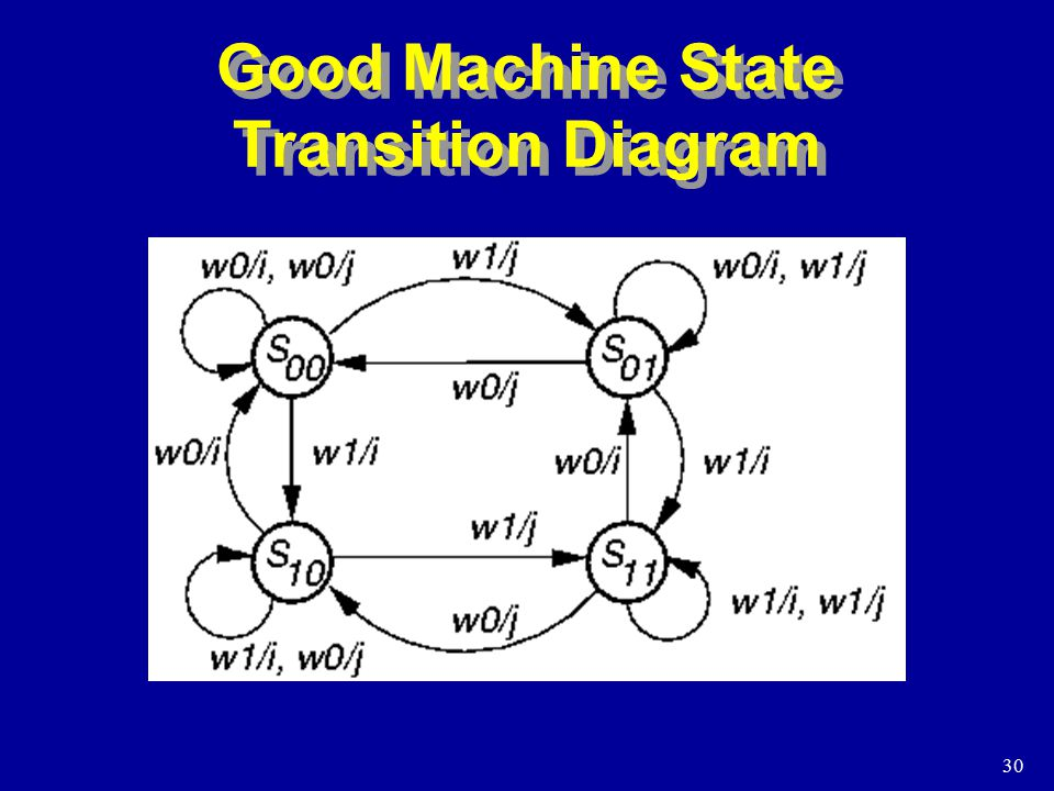 30 Good Machine State Transition Diagram