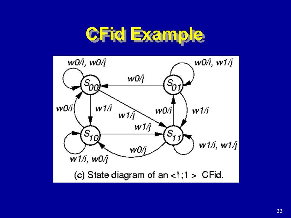 33 CFid Example