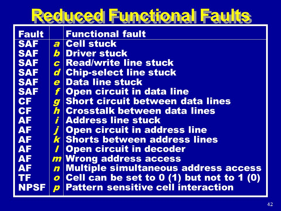 42 Reduced Functional Faults Fault SAF CF AF TF NPSF abcdefghijklmnopabcdefghijklmnop Functional fault Cell stuck Driver stuck Read/write line stuck Chip-select line stuck Data line stuck Open circuit in data line Short circuit between data lines Crosstalk between data lines Address line stuck Open circuit in address line Shorts between address lines Open circuit in decoder Wrong address access Multiple simultaneous address access Cell can be set to 0 (1) but not to 1 (0) Pattern sensitive cell interaction