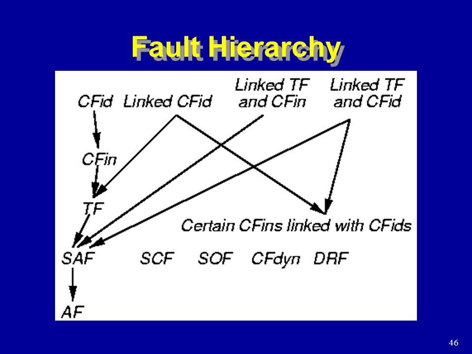 46 Fault Hierarchy