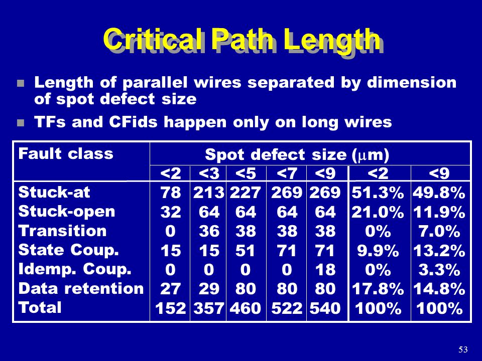 53 Critical Path Length n Length of parallel wires separated by dimension of spot defect size n TFs and CFids happen only on long wires Fault class Stuck-at Stuck-open Transition State Coup.