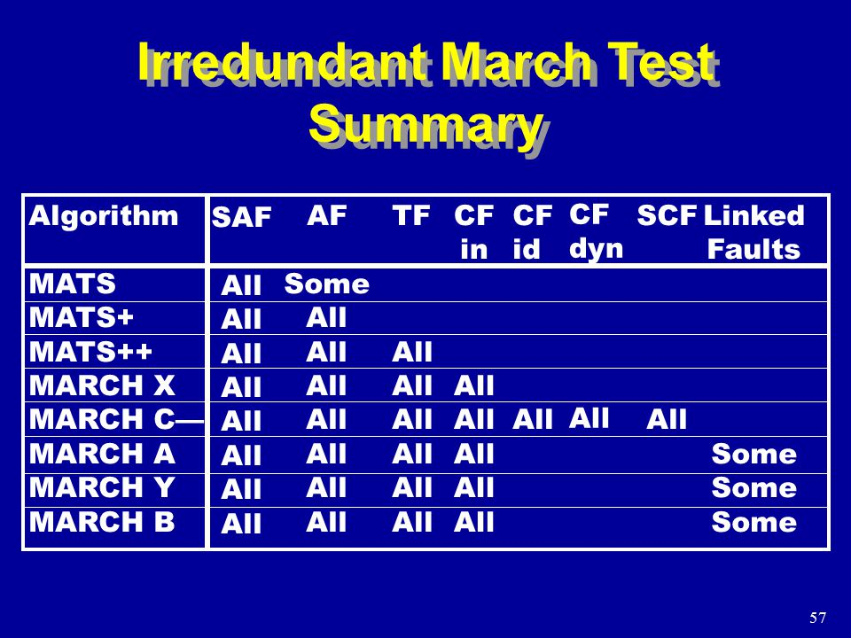 57 Irredundant March Test Summary Algorithm MATS MATS+ MATS++ MARCH X MARCH C— MARCH A MARCH Y MARCH B SAF All AF Some All TF All CF in All CF id All CF dyn All SCF All Linked Faults Some