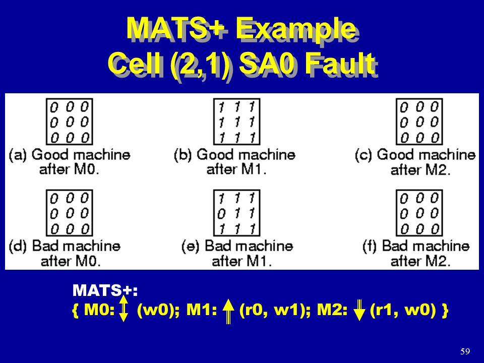 59 MATS+ Example Cell (2,1) SA0 Fault MATS+: { M0: (w0); M1: (r0, w1); M2: (r1, w0) }