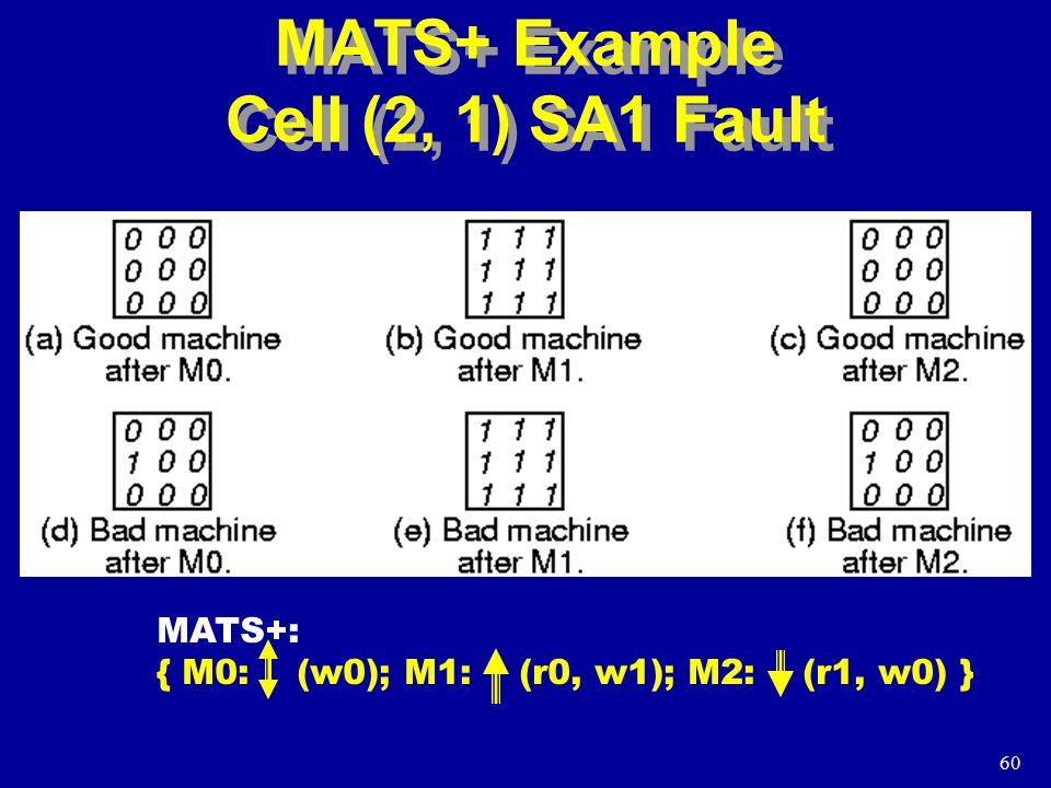 60 MATS+ Example Cell (2, 1) SA1 Fault MATS+: { M0: (w0); M1: (r0, w1); M2: (r1, w0) }