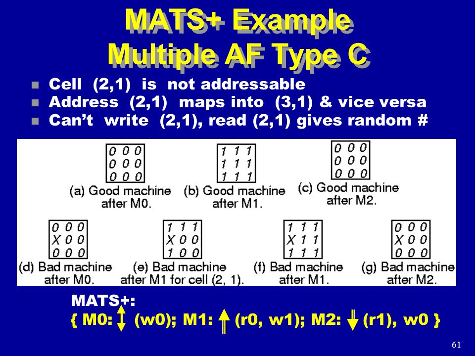 61 MATS+ Example Multiple AF Type C n Cell (2,1) is not addressable n Address (2,1) maps into (3,1) & vice versa n Can't write (2,1), read (2,1) gives random # MATS+: { M0: (w0); M1: (r0, w1); M2: (r1), w0 }