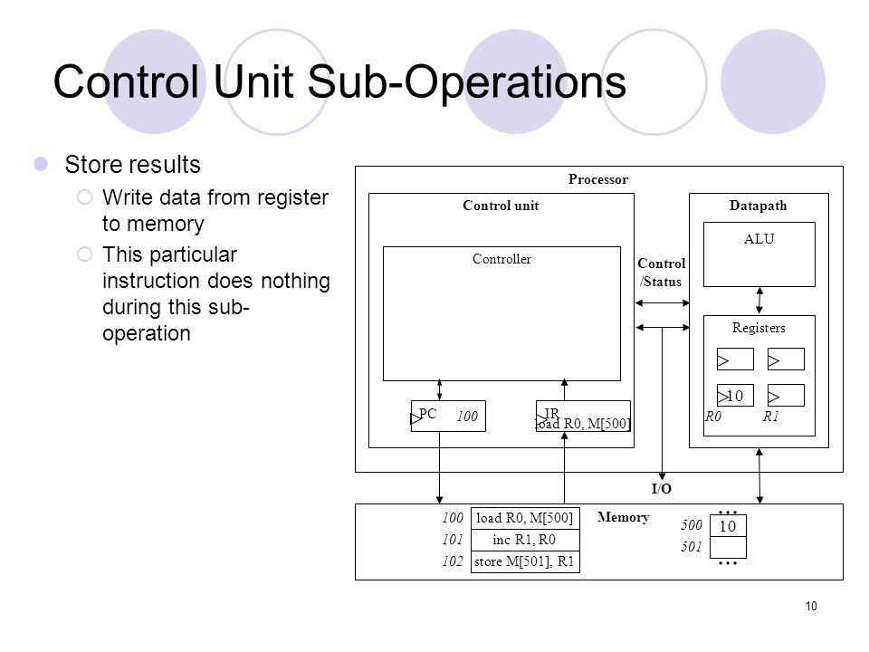 11 Instruction Cycles Processor Control unitDatapath ALU Registers IRPC Controller Memory I/O Control /Status 10...