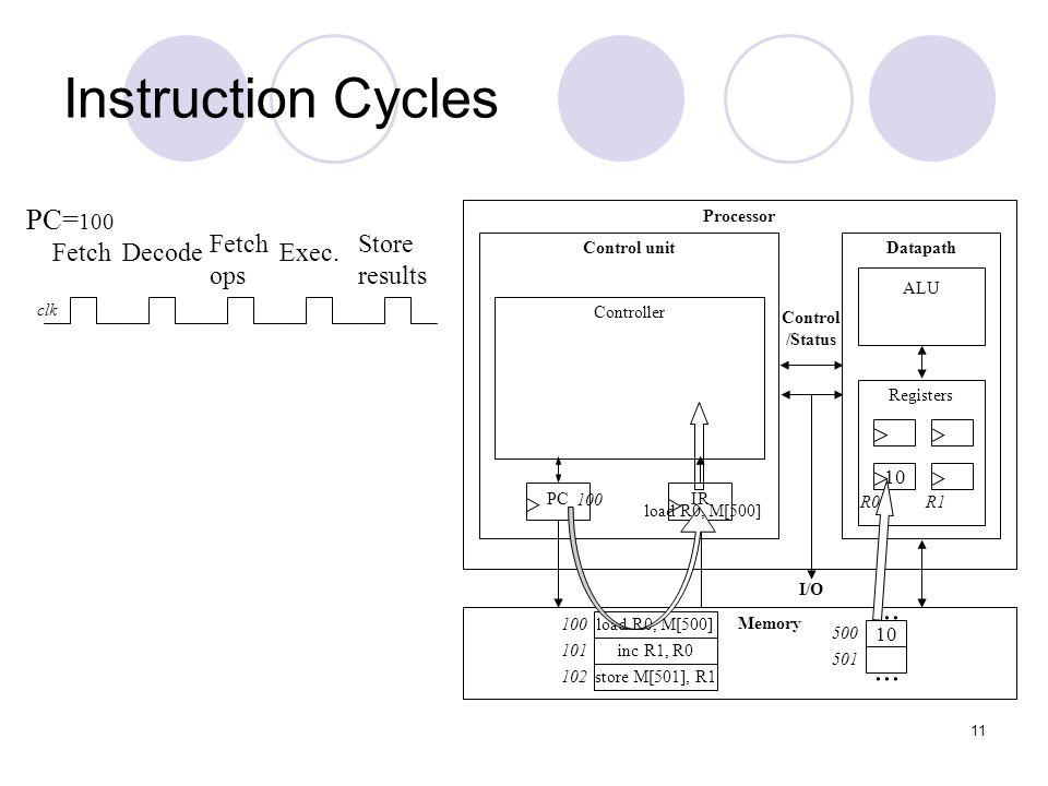 12 Instruction Cycles Processor Control unitDatapath ALU Registers IRPC Controller Memory I/O Control /Status 10...