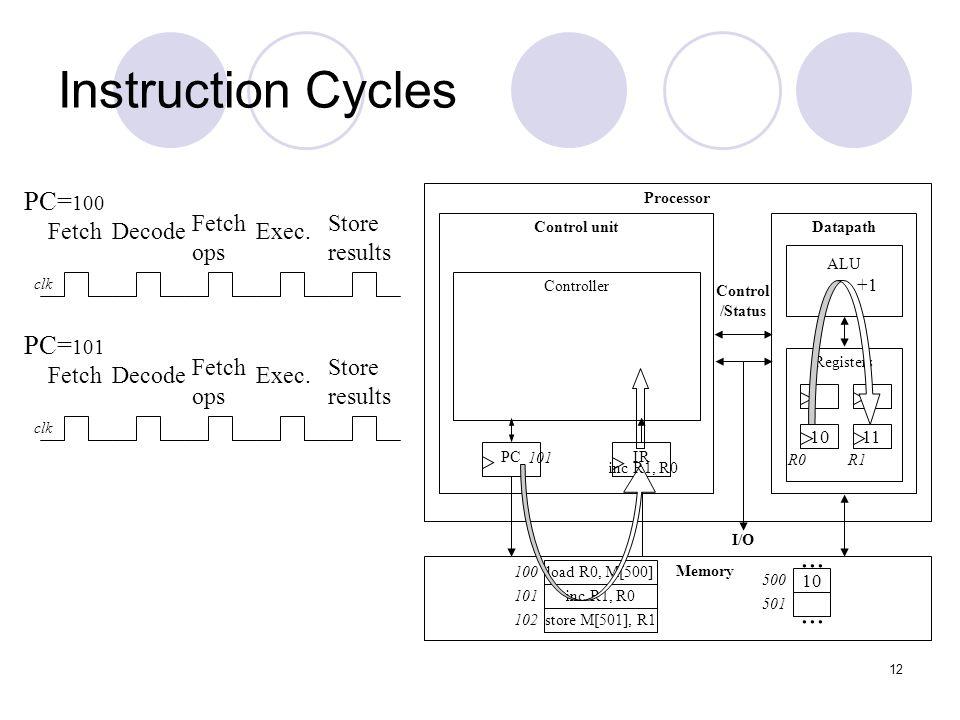 13 Instruction Cycles Processor Control unitDatapath ALU Registers IRPC Controller Memory I/O Control /Status 10...