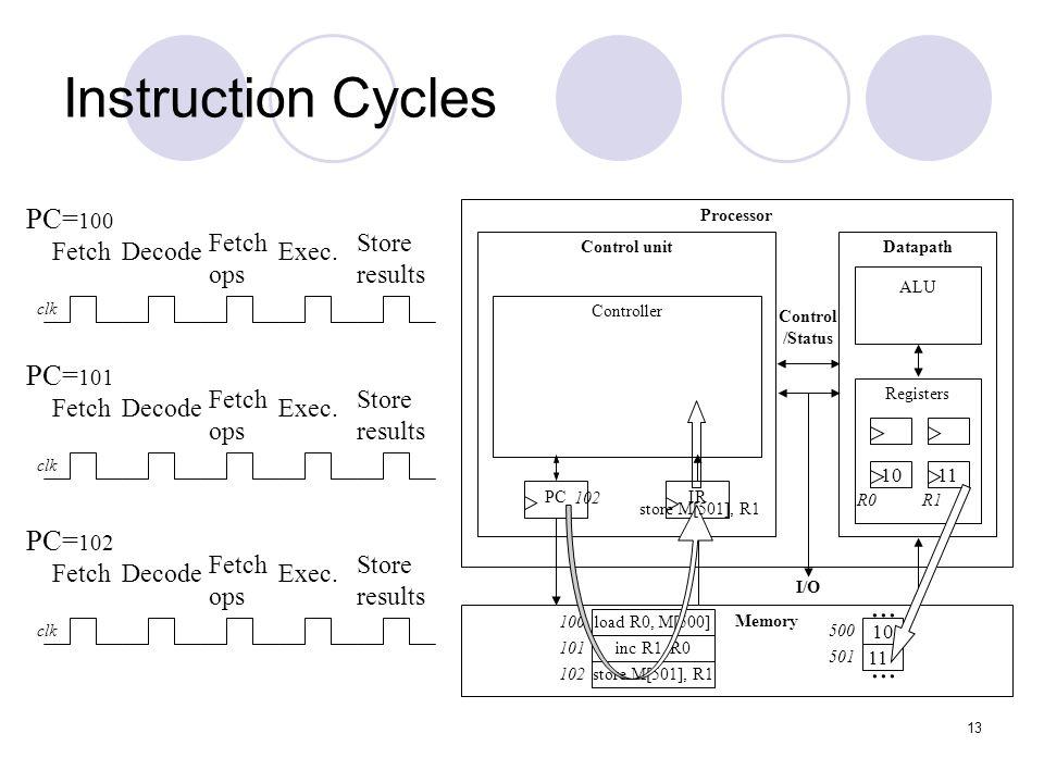 14 Architectural Considerations N-bit processor  N-bit ALU, registers, buses, memory data interface  Embedded: 8-bit, 16-bit, 32-bit common  Desktop/servers: 32-bit, even 64 PC size determines address space Processor Control unitDatapath ALU Registers IRPC Controller Memory I/O Control /Status