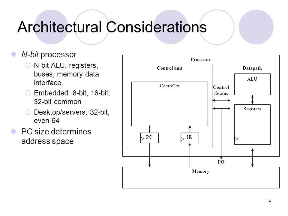 14 Architectural Considerations N-bit processor  N-bit ALU, registers, buses, memory data interface  Embedded: 8-bit, 16-bit, 32-bit common  Deskto