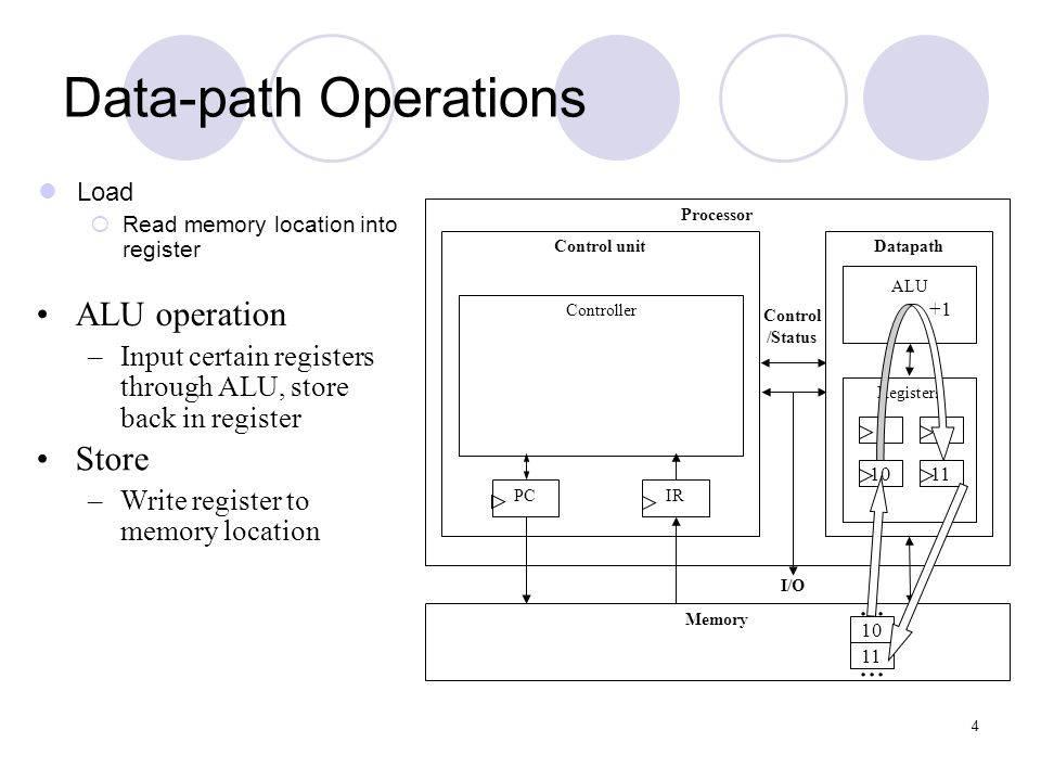4 Data-path Operations Load  Read memory location into register ALU operation –Input certain registers through ALU, store back in register Store –Wri