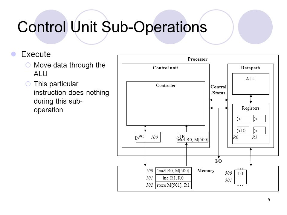 9 Control Unit Sub-Operations Execute  Move data through the ALU  This particular instruction does nothing during this sub- operation Processor Cont