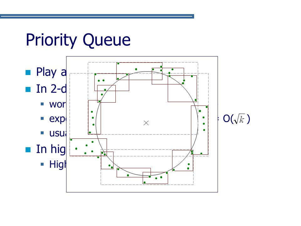 Priority Queue Play a key role in performance In 2-dimension:  worst case unlikely to arise in practice  expected number of points in queue = O( ) 