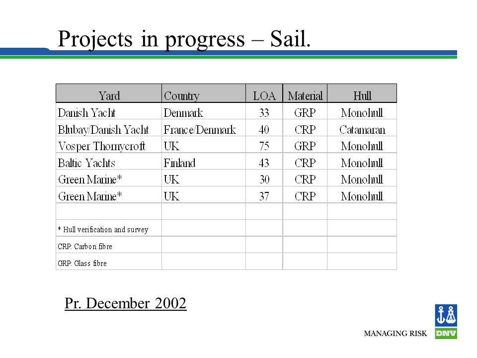Projects in progress – Sail. Pr. December 2002