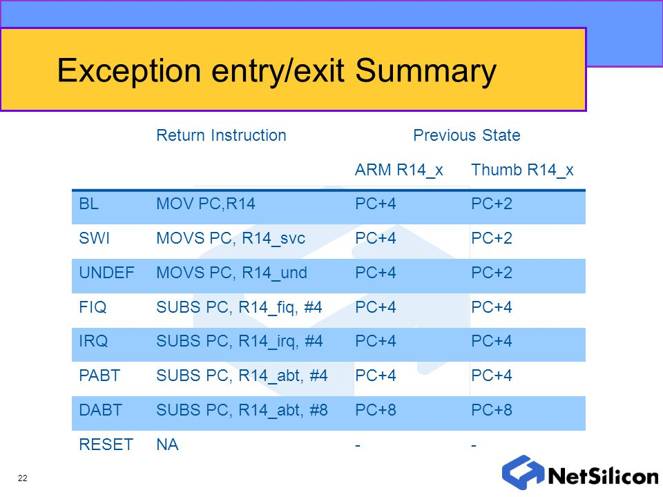 22 Exception entry/exit Summary Return InstructionPrevious State ARM R14_xThumb R14_x BLMOV PC,R14PC+4PC+2 SWIMOVS PC, R14_svcPC+4PC+2 UNDEFMOVS PC, R
