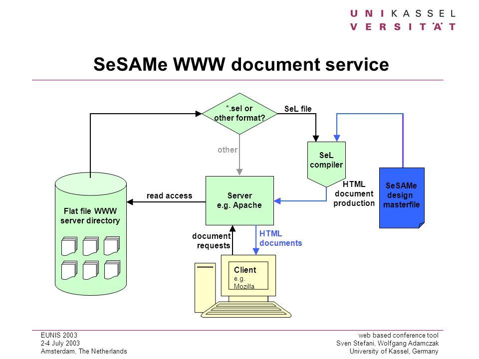EUNIS 2003web based conference tool 2-4 July 2003Sven Stefani, Wolfgang Adamczak Amsterdam, The NetherlandsUniversity of Kassel, Germany SeSAMe WWW document service Client e.g.