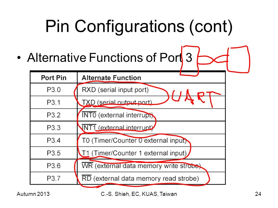 Autumn 2013C.-S. Shieh, EC, KUAS, Taiwan24 Pin Configurations (cont) Alternative Functions of Port 3