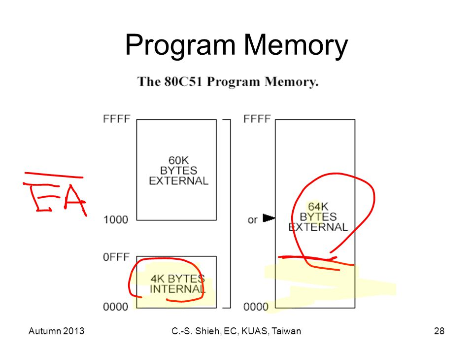 Autumn 2013C.-S. Shieh, EC, KUAS, Taiwan28 Program Memory