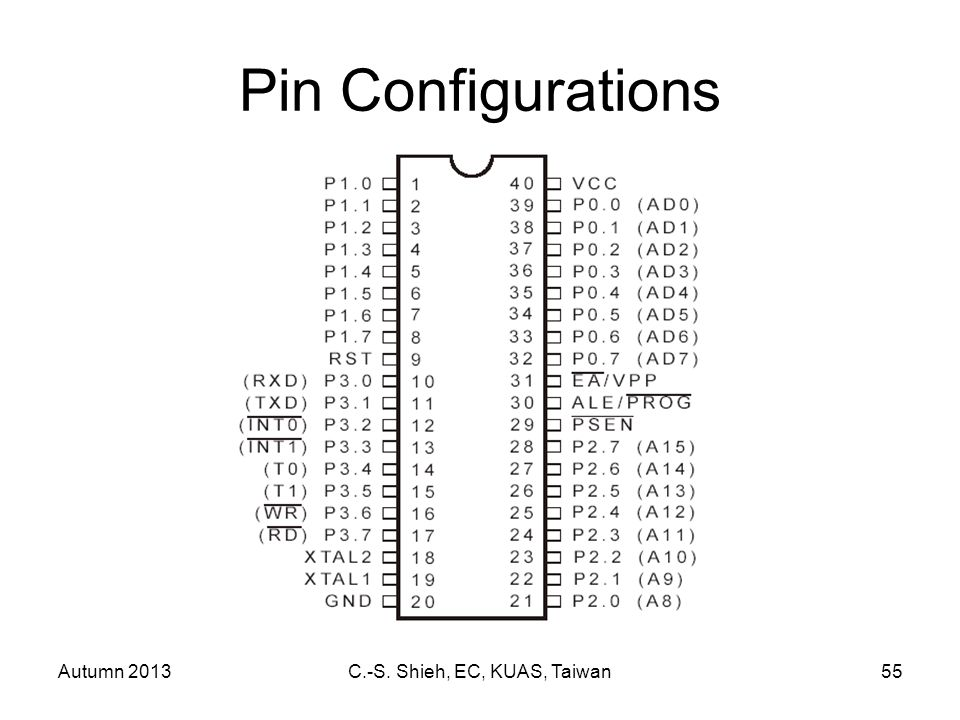 Autumn 2013C.-S. Shieh, EC, KUAS, Taiwan55 Pin Configurations