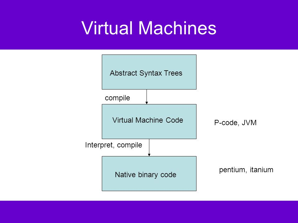 JVM Execution Unit reads the Java Virtual Machine instruction at the current pc, decodes the instruction and executes it; this may change the state of the machine (memory, registers, condition codes); the pc is automatically incremented after executing an instruction; but method calls and branches explicitly change the pc.