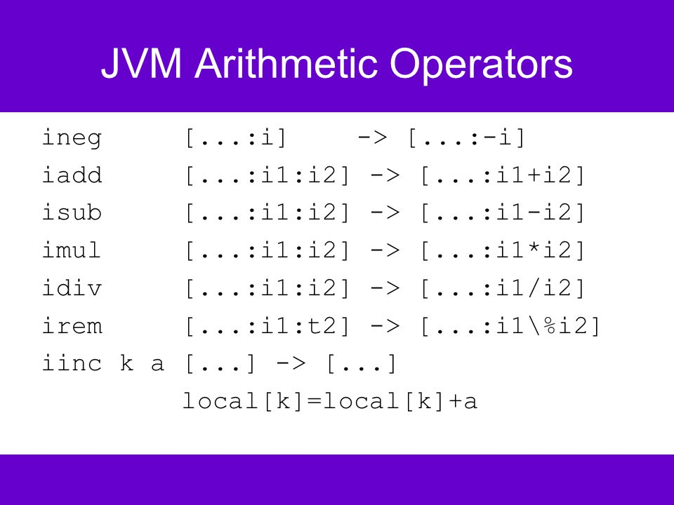 JVM Arithmetic Operators ineg [...:i] -> [...:-i] iadd [...:i1:i2] -> [...:i1+i2] isub [...:i1:i2] -> [...:i1-i2] imul [...:i1:i2] -> [...:i1*i2] idiv [...:i1:i2] -> [...:i1/i2] irem [...:i1:t2] -> [...:i1\%i2] iinc k a [...] -> [...] local[k]=local[k]+a