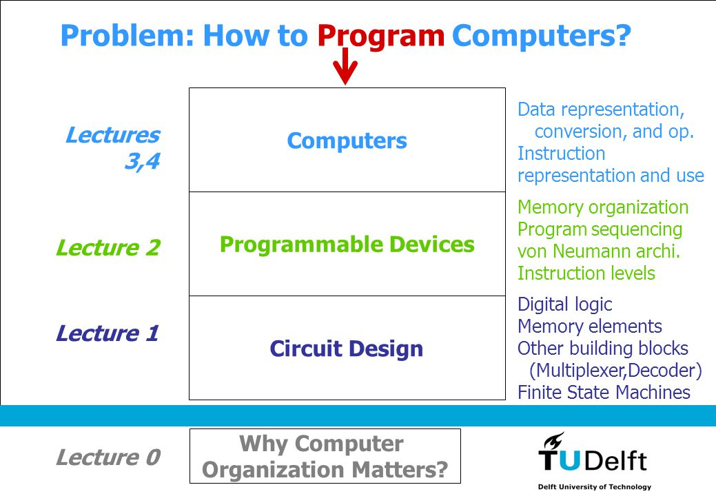 Problem: How to Program Computers? Circuit Design Digital logic Memory elements Other building blocks (Multiplexer,Decoder) Finite State Machines Lect