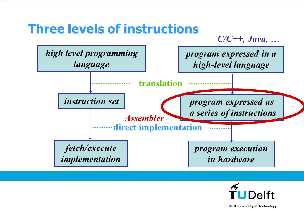 Three levels of instructions fetch/execute implementation program execution in hardware high level programming language program expressed in a high-le