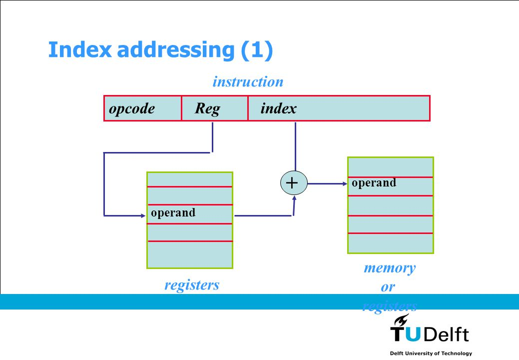 Index addressing (1) opcode Reg index instruction operand memory or registers operand + registers