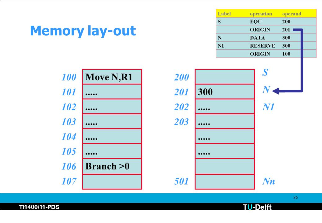 TU-Delft TI1400/11-PDS 36 Memory lay-out Move N,R1 100.....
