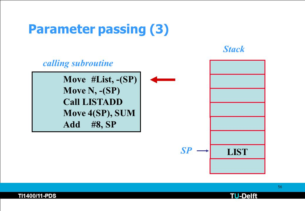 TU-Delft TI1400/11-PDS 56 Parameter passing (3) Move#List, -(SP) Move N, -(SP) Call LISTADD Move 4(SP), SUM Add#8, SP LIST SP calling subroutine Stack
