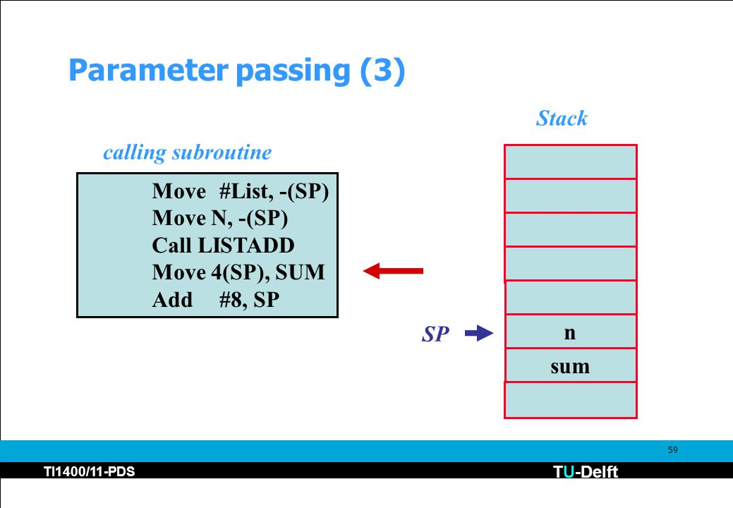 TU-Delft TI1400/11-PDS 59 Parameter passing (3) Move#List, -(SP) Move N, -(SP) Call LISTADD Move 4(SP), SUM Add#8, SP n sum SP calling subroutine Stac