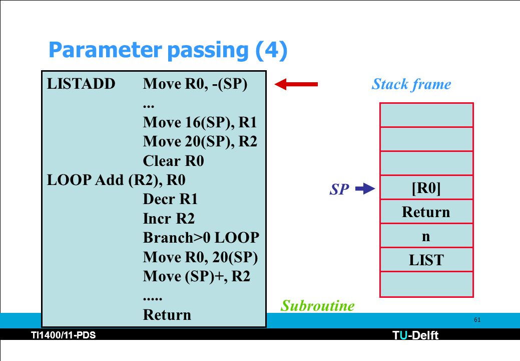 TU-Delft TI1400/11-PDS 61 Parameter passing (4) [R0] Return n LIST Stack frame LISTADDMove R0, -(SP)... Move 16(SP), R1 Move 20(SP), R2 Clear R0 LOOPA