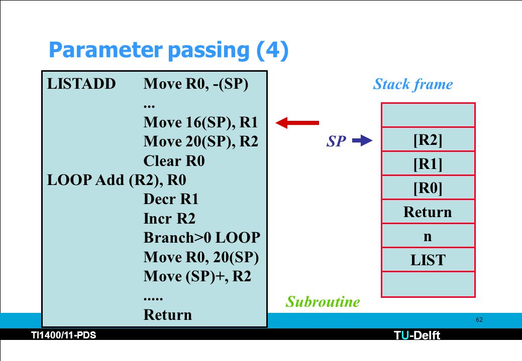 TU-Delft TI1400/11-PDS 62 Parameter passing (4) [R2] [R1] [R0] Return n LIST Stack frame LISTADDMove R0, -(SP)... Move 16(SP), R1 Move 20(SP), R2 Clea