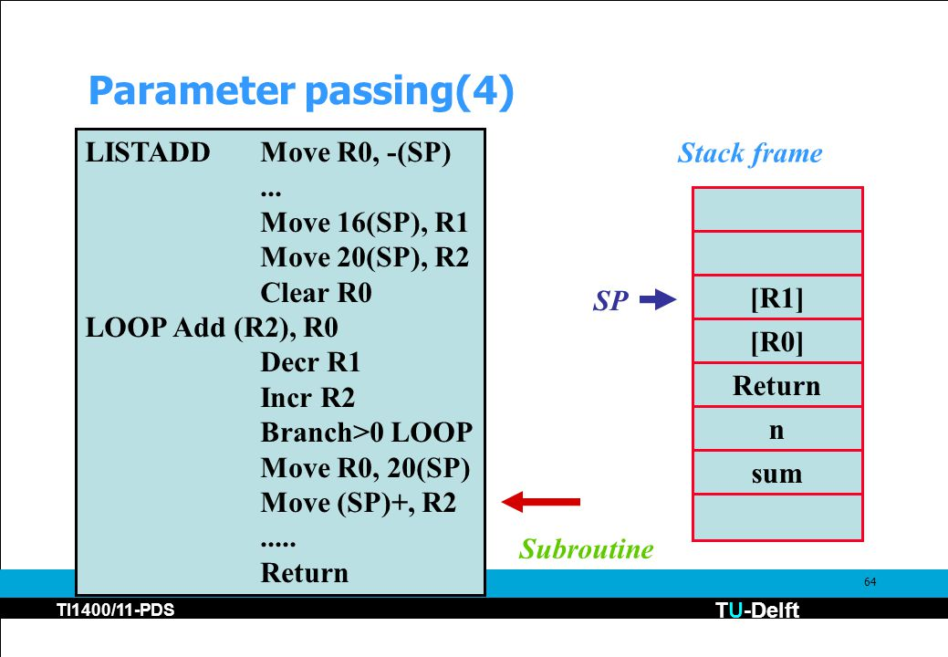 TU-Delft TI1400/11-PDS 64 Parameter passing(4) [R1] [R0] Return n sum Stack frame LISTADDMove R0, -(SP)... Move 16(SP), R1 Move 20(SP), R2 Clear R0 LO