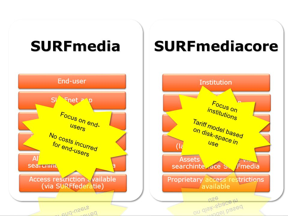 Facilitates inclusion of audio en video content for educational purposes http://www.surfmedia.nl