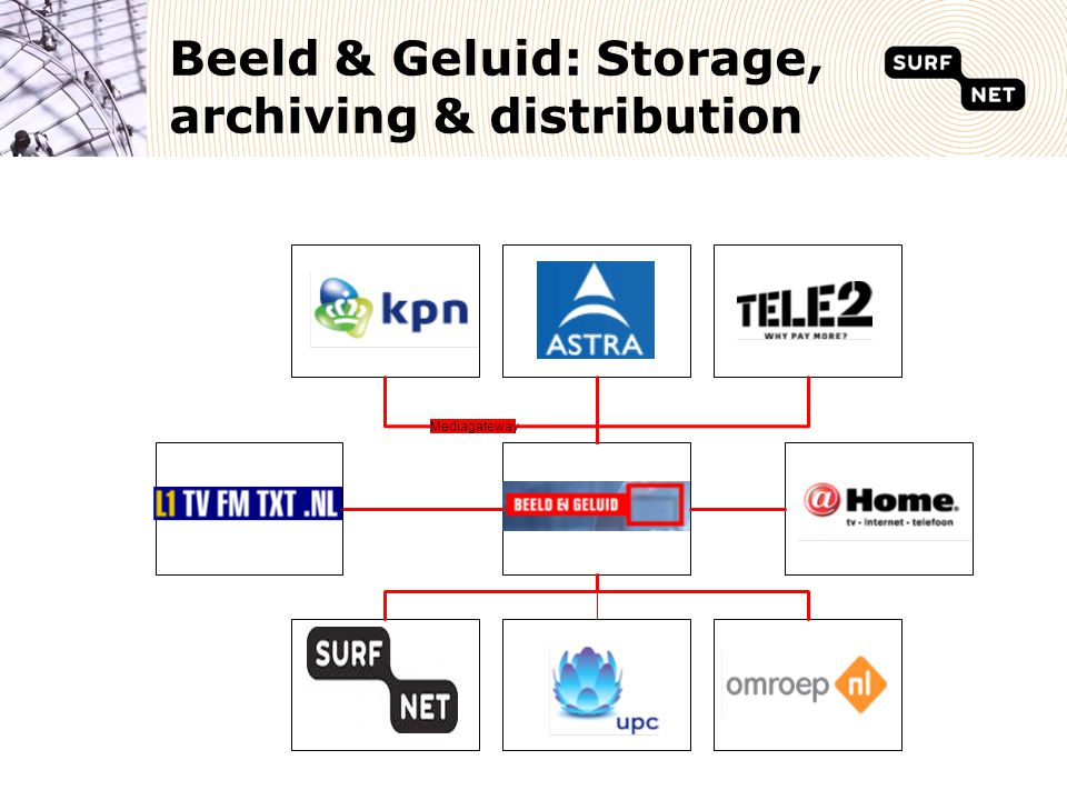 SURFnet connects:  Dutch National Public Broadcasting Organization  Beeld & Geluid (archive with 700.000 hours of material)  Eight regional public broadcasting organizations
