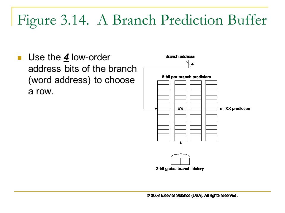 Figure 3.14. A Branch Prediction Buffer Use the 4 low-order address bits of the branch (word address) to choose a row.