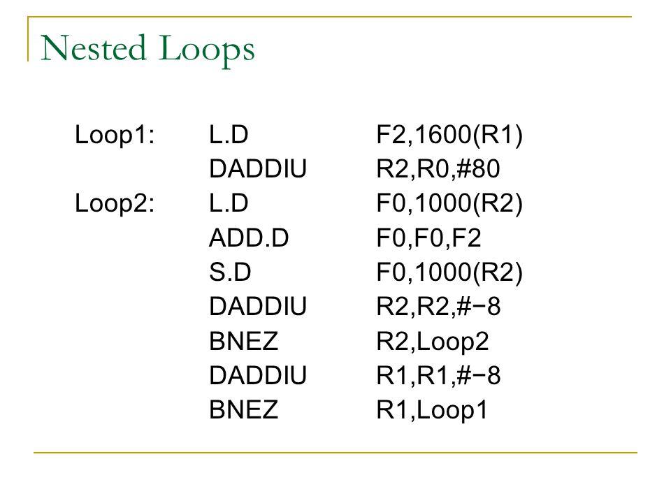 Nested Loops Loop1:L.DF2,1600(R1) DADDIUR2,R0,#80 Loop2:L.DF0,1000(R2) ADD.DF0,F0,F2 S.DF0,1000(R2) DADDIUR2,R2,#−8 BNEZR2,Loop2 DADDIUR1,R1,#−8 BNEZR1,Loop1