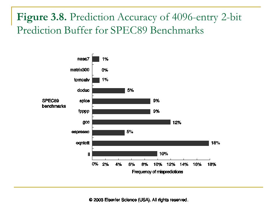 Figure 3.8. Prediction Accuracy of 4096-entry 2-bit Prediction Buffer for SPEC89 Benchmarks