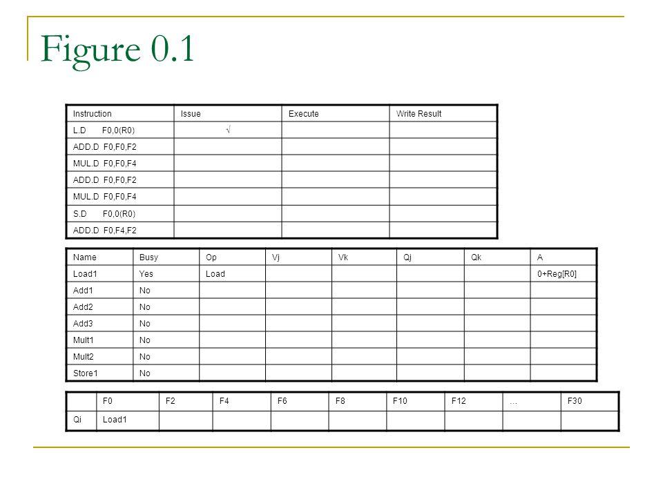 Figure 0.1 InstructionIssueExecuteWrite Result L.D F0,0(R0)√ ADD.D F0,F0,F2 MUL.D F0,F0,F4 ADD.D F0,F0,F2 MUL.D F0,F0,F4 S.D F0,0(R0) ADD.D F0,F4,F2 NameBusyOpVjVkQjQkA Load1YesLoad0+Reg[R0] Add1No Add2No Add3No Mult1No Mult2No Store1No F0F2F4F6F8F10F12…F30 QiLoad1