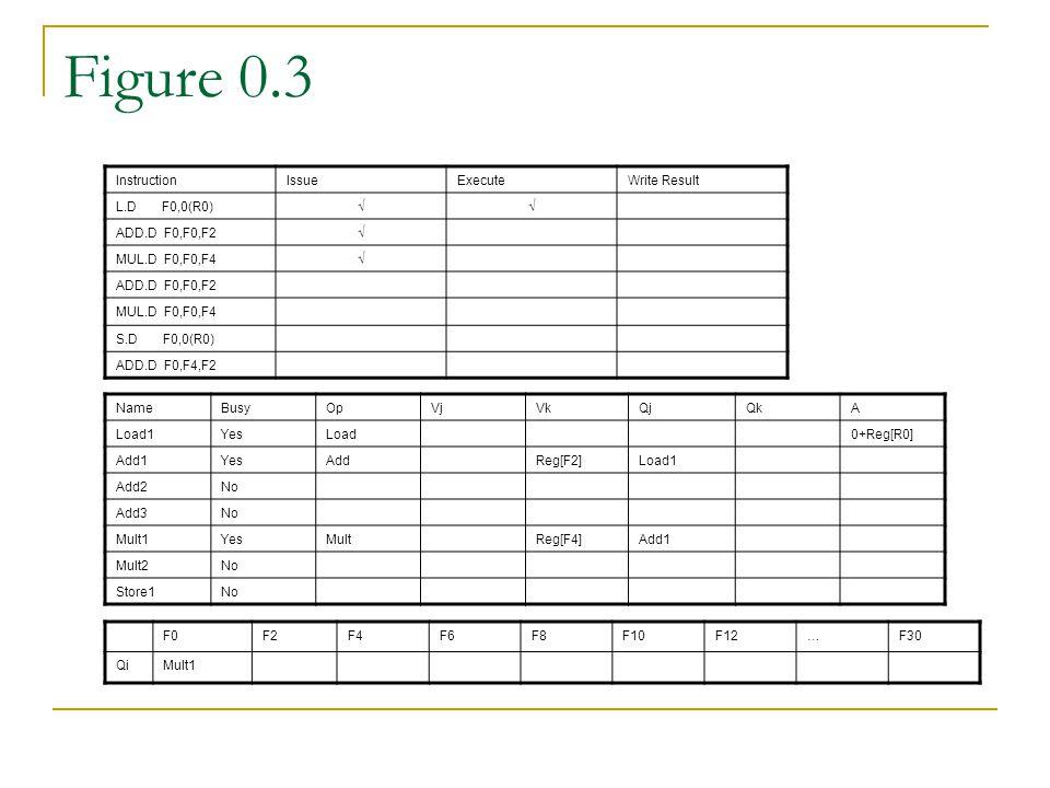 Figure 0.3 InstructionIssueExecuteWrite Result L.D F0,0(R0)√√ ADD.D F0,F0,F2√ MUL.D F0,F0,F4√ ADD.D F0,F0,F2 MUL.D F0,F0,F4 S.D F0,0(R0) ADD.D F0,F4,F2 NameBusyOpVjVkQjQkA Load1YesLoad0+Reg[R0] Add1YesAddReg[F2]Load1 Add2No Add3No Mult1YesMultReg[F4]Add1 Mult2No Store1No F0F2F4F6F8F10F12…F30 QiMult1