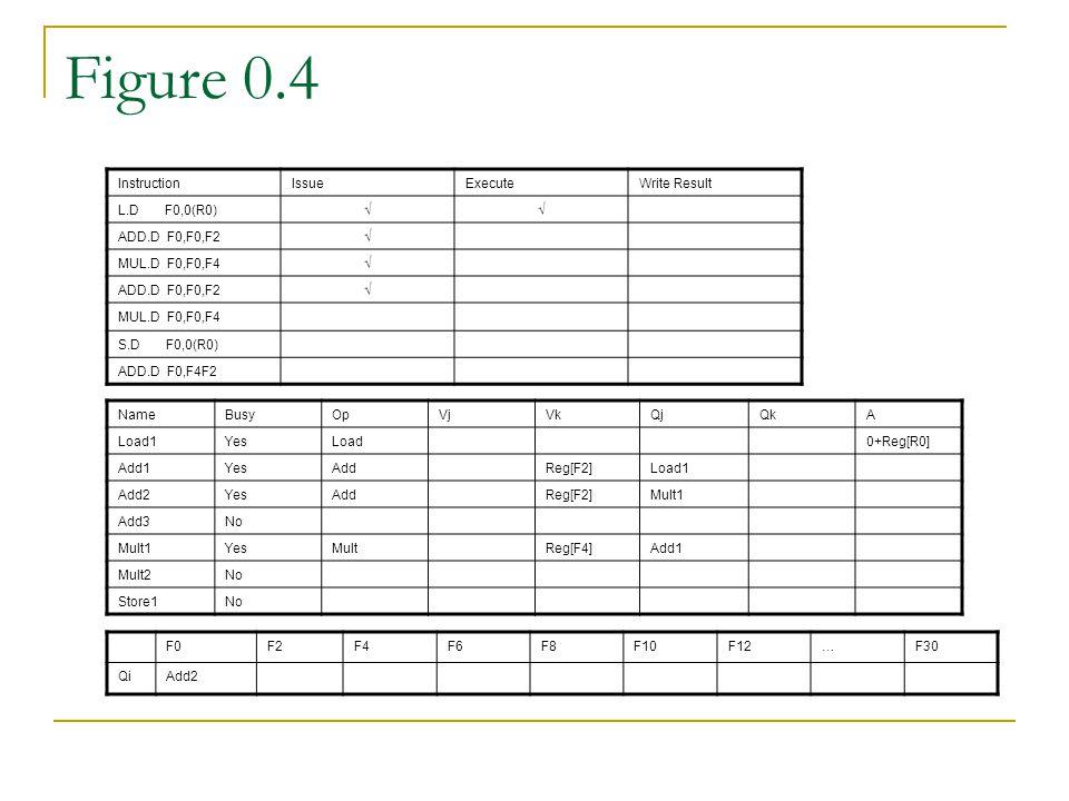 Figure 0.4 InstructionIssueExecuteWrite Result L.D F0,0(R0)√√ ADD.D F0,F0,F2√ MUL.D F0,F0,F4√ ADD.D F0,F0,F2√ MUL.D F0,F0,F4 S.D F0,0(R0) ADD.D F0,F4F2 NameBusyOpVjVkQjQkA Load1YesLoad0+Reg[R0] Add1YesAddReg[F2]Load1 Add2YesAddReg[F2]Mult1 Add3No Mult1YesMultReg[F4]Add1 Mult2No Store1No F0F2F4F6F8F10F12…F30 QiAdd2
