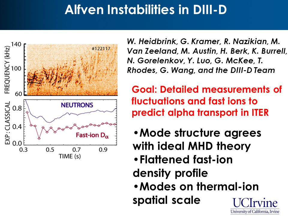 Alfven Modes are Usually Unstable in Advanced Tokamak (AT) Plasmas V2 R0 V2 In this talk… Reversed shear with early beam injection 80 keV Deuterium Co-injection Modest density  large beam beta to drive Alfven modes Qualitatively similar conditions in many plasmas  Alfven modes are common in DIII-D