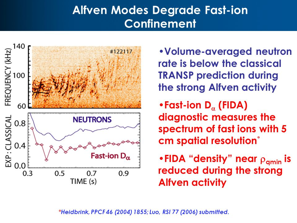 Alfven Modes Degrade Fast-ion Confinement V2 R0 V2 Volume-averaged neutron rate is below the classical TRANSP prediction during the strong Alfven activity Fast-ion D  (FIDA) diagnostic measures the spectrum of fast ions with 5 cm spatial resolution * FIDA density near  qmin is reduced during the strong Alfven activity *Heidbrink, PPCF 46 (2004) 1855; Luo, RSI 77 (2006) submitted.