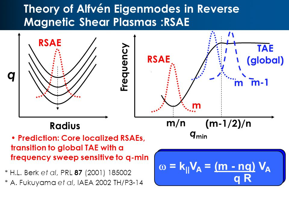 Theory of Alfvén Eigenmodes in Reverse Magnetic Shear Plasmas :RSAE Prediction: Core localized RSAEs, transition to global TAE with a frequency sweep sensitive to q-min q min m/n (m-1/2)/n Frequency Radius q TAE (global) * H.L.