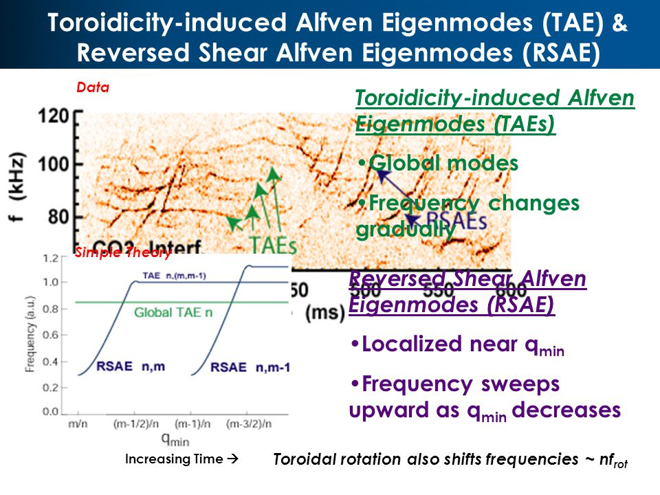 Toroidicity-induced Alfven Eigenmodes (TAE) & Reversed Shear Alfven Eigenmodes (RSAE) V2 R0 V2 Data Toroidicity-induced Alfven Eigenmodes (TAEs) Global modes Frequency changes gradually Reversed Shear Alfven Eigenmodes (RSAE) Localized near q min Frequency sweeps upward as q min decreases Simple Theory Toroidal rotation also shifts frequencies ~ nf rot Increasing Time 